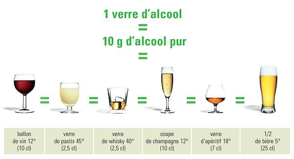 Alcool S'informer